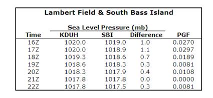 Lake Erie: An Interesting Mesoscale Wind